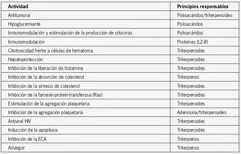 Composición Química del Ganoderma